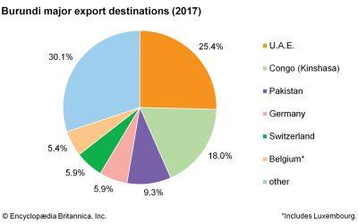 Industrialisation au Burundi: entre la promotion des exportations et la substitution aux importations, il faut choisir